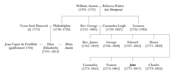 800px-William_Austen_family_tree_two_generations.svg